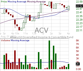ACV - Virtus AllianzGI Diversified Income Convertible Fund 15 minute intraday candlestick chart with less than 1 minute delay