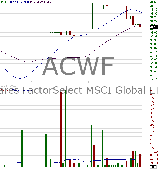 ACWF - iShares MSCI Global Multifactor ETF 15 minute intraday candlestick chart with less than 1 minute delay