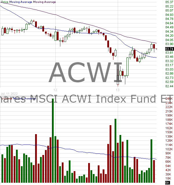 ACWI - iShares MSCI ACWI Index Fund 15 minute intraday candlestick chart with less than 1 minute delay