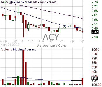 ACY - AeroCentury Corp. 15 minute intraday candlestick chart with less than 1 minute delay
