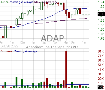 ADAP - Adaptimmune Therapeutics plc - ADR 15 minute intraday candlestick chart with less than 1 minute delay