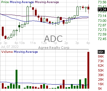 ADC - Agree Realty Corporation 15 minute intraday candlestick chart with less than 1 minute delay