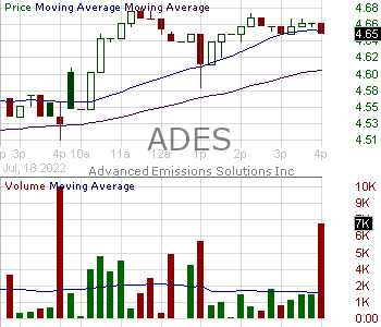ADES - Advanced Emissions Solutions Inc. 15 minute intraday candlestick chart with less than 1 minute delay