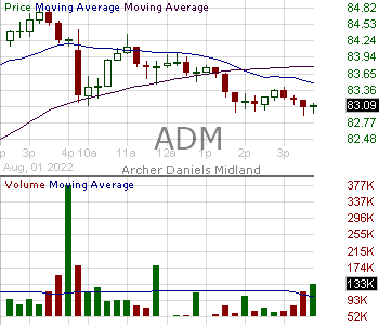 ADM - Archer-Daniels-Midland Company 15 minute intraday candlestick chart with less than 1 minute delay