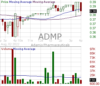 ADMP - Adamis Pharmaceuticals Corporation 15 minute intraday candlestick chart with less than 1 minute delay