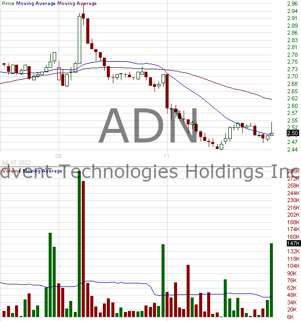 ADN - Advent Technologies Holdings Inc. 15 minute intraday candlestick chart with less than 1 minute delay