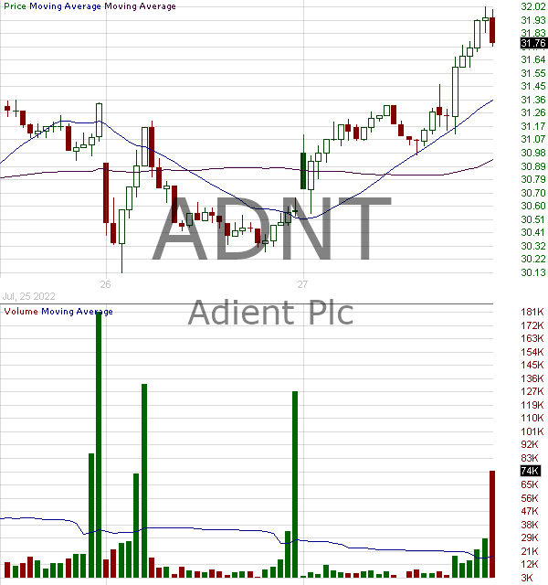 ADNT - Adient plc Ordinary Shares  15 minute intraday candlestick chart with less than 1 minute delay
