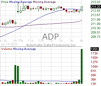 ADP - Automatic Data Processing Inc. 15 minute intraday candlestick chart with less than 1 minute delay