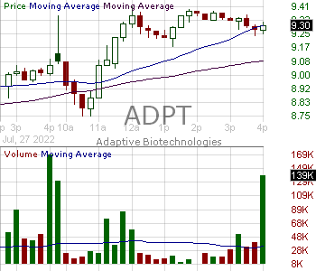 ADPT - Adaptive Biotechnologies Corporation 15 minute intraday candlestick chart with less than 1 minute delay