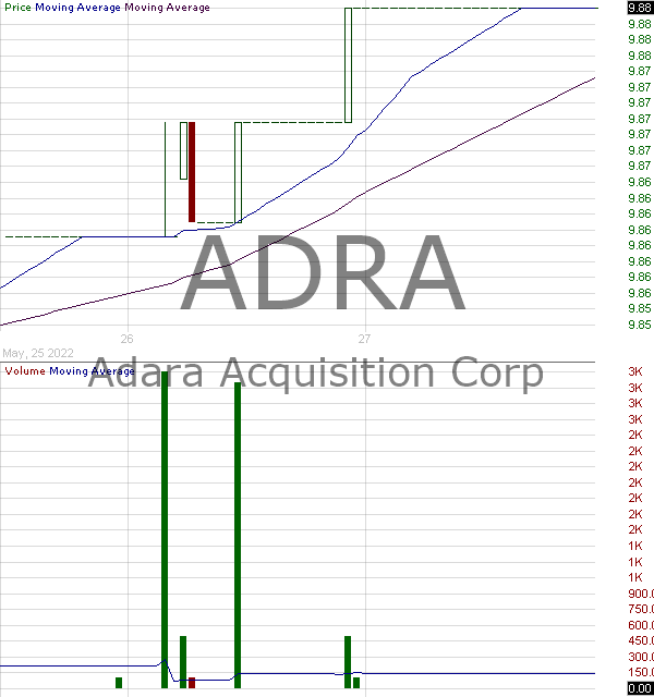 ADRA - Invesco BLDRS Asia 50 ADR Index Fund 15 minute intraday candlestick chart with less than 1 minute delay