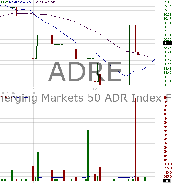 ADRE - Invesco BLDRS Emerging Markets 50 ADR Index Fund 15 minute intraday candlestick chart with less than 1 minute delay