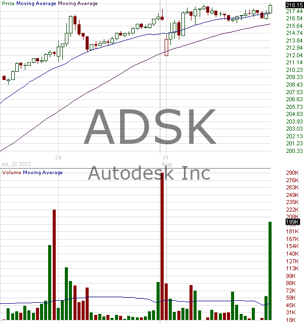 ADSK - Autodesk Inc. 15 minute intraday candlestick chart with less than 1 minute delay
