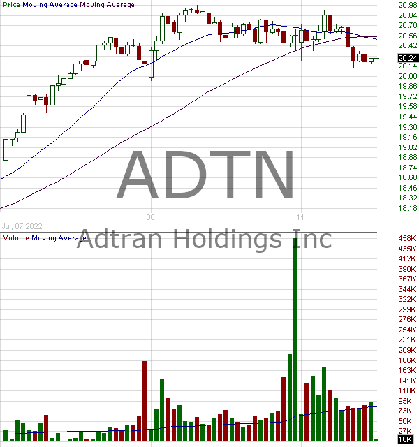 ADTN - ADTRAN Inc. 15 minute intraday candlestick chart with less than 1 minute delay