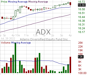 ADX - Adams Diversified Equity Fund Inc. 15 minute intraday candlestick chart with less than 1 minute delay