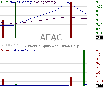 AEAC - Authentic Equity Acquisition Corp. ordinary share 15 minute intraday candlestick chart with less than 1 minute delay