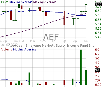 AEF - Aberdeen Emerging Markets Equity Income Fund Inc. 15 minute intraday candlestick chart with less than 1 minute delay