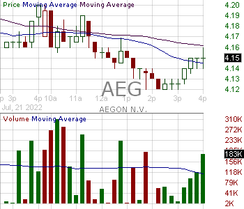 AEG - AEGON N.V. 15 minute intraday candlestick chart with less than 1 minute delay
