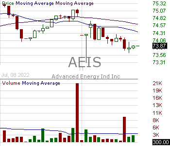 AEIS - Advanced Energy Industries Inc. 15 minute intraday candlestick chart with less than 1 minute delay