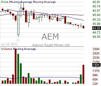 AEM - Agnico Eagle Mines Limited 15 minute intraday candlestick chart with less than 1 minute delay