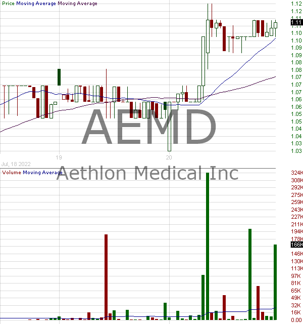 AEMD - Aethlon Medical Inc. 15 minute intraday candlestick chart with less than 1 minute delay