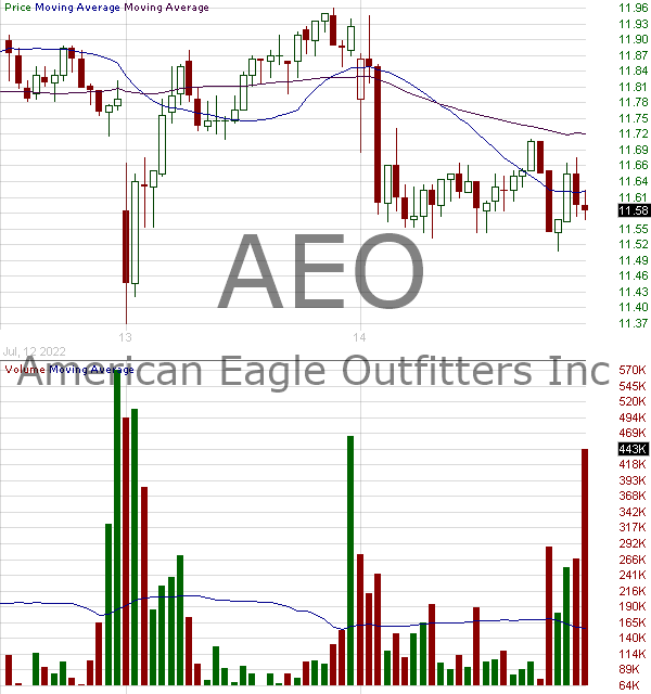 AEO - American Eagle Outfitters Inc. 15 minute intraday candlestick chart with less than 1 minute delay