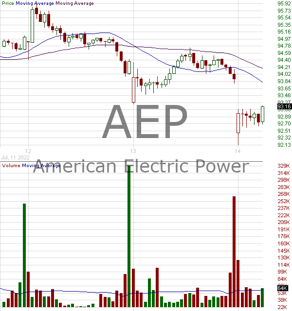 AEP - American Electric Power Company Inc. 15 minute intraday candlestick chart with less than 1 minute delay