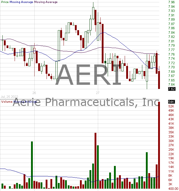 AERI - Aerie Pharmaceuticals Inc. 15 minute intraday candlestick chart with less than 1 minute delay