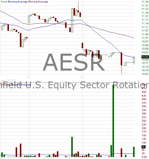 AESR - Anfield U.S. Equity Sector Rotation ETF 15 minute intraday candlestick chart with less than 1 minute delay