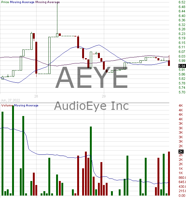 AEYE - AudioEye Inc. 15 minute intraday candlestick chart with less than 1 minute delay