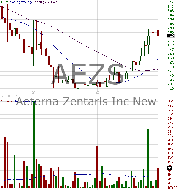 AEZS - Aeterna Zentaris Inc. 15 minute intraday candlestick chart with less than 1 minute delay