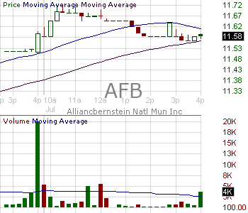 AFB - AllianceBernstein National Municipal Income Fund Inc 15 minute intraday candlestick chart with less than 1 minute delay