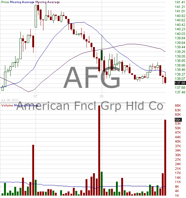 AFG - American Financial Group Inc. 15 minute intraday candlestick chart with less than 1 minute delay