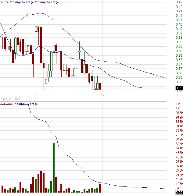 AFI - Armstrong Flooring Inc. 15 minute intraday candlestick chart with less than 1 minute delay