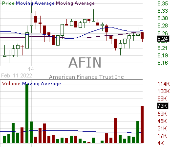 AFIN - American Finance Trust Inc. 15 minute intraday candlestick chart with less than 1 minute delay
