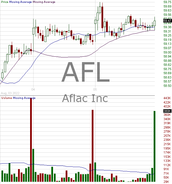 AFL - AFLAC Incorporated 15 minute intraday candlestick chart with less than 1 minute delay