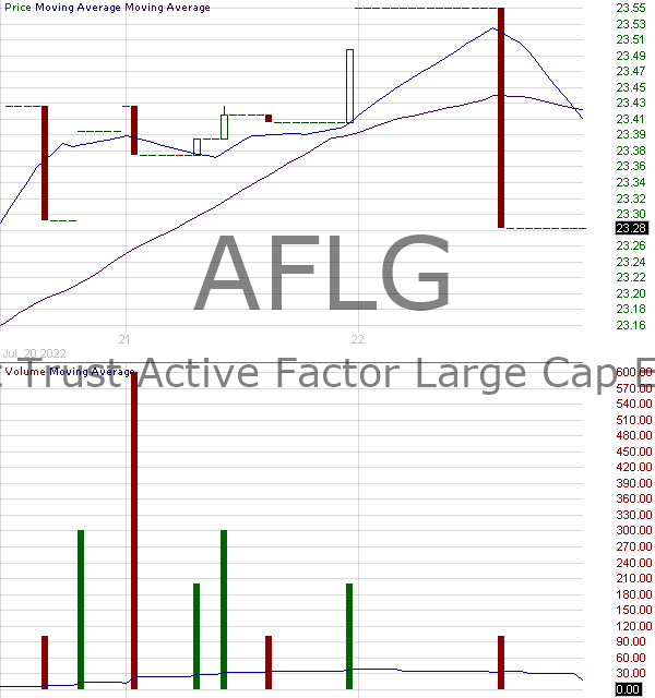 AFLG - First Trust Active Factor Large Cap ETF 15 minute intraday candlestick chart with less than 1 minute delay