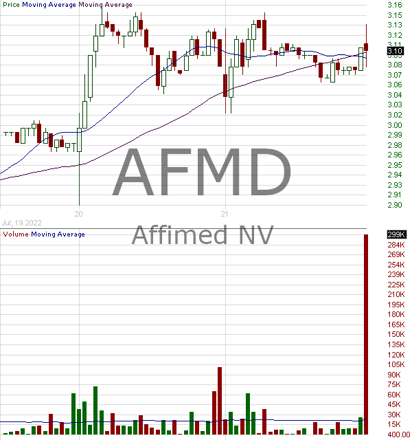 AFMD - Affimed N.V. 15 minute intraday candlestick chart with less than 1 minute delay