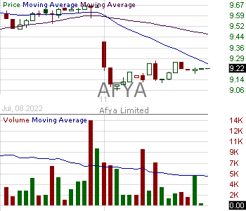 AFYA - Afya Limited Common Shares 15 minute intraday candlestick chart with less than 1 minute delay