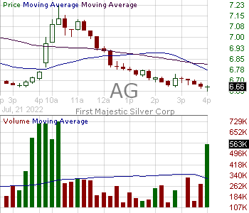 AG - First Majestic Silver Corp. Ordinary Shares (Canada) 15 minute intraday candlestick chart with less than 1 minute delay