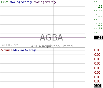 AGBA - AGBA Acquisition Limited - Ordinary Share 15 minute intraday candlestick chart with less than 1 minute delay