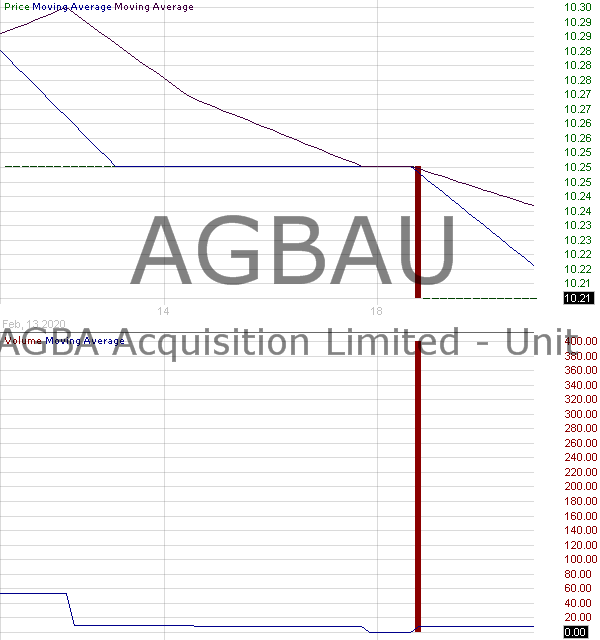 AGBAU - AGBA Acquisition Limited - Unit 15 minute intraday candlestick chart with less than 1 minute delay