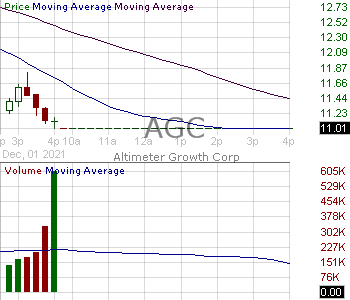 AGC - Altimeter Growth Corp. Ordinary Shares 15 minute intraday candlestick chart with less than 1 minute delay