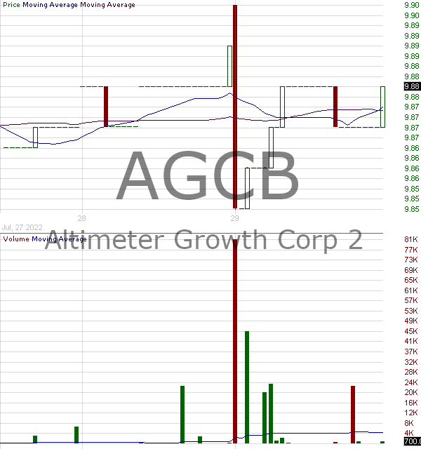 AGCB - Altimeter Growth Corp. 2 Class A Ordinary Shares 15 minute intraday candlestick chart with less than 1 minute delay