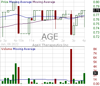 AGE - AgeX Therapeutics Inc. 15 minute intraday candlestick chart with less than 1 minute delay