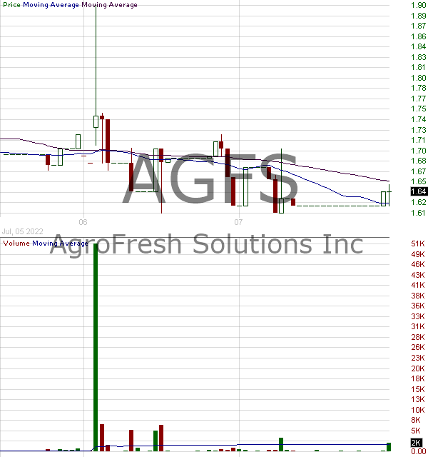 AGFS - AgroFresh Solutions Inc. 15 minute intraday candlestick chart with less than 1 minute delay