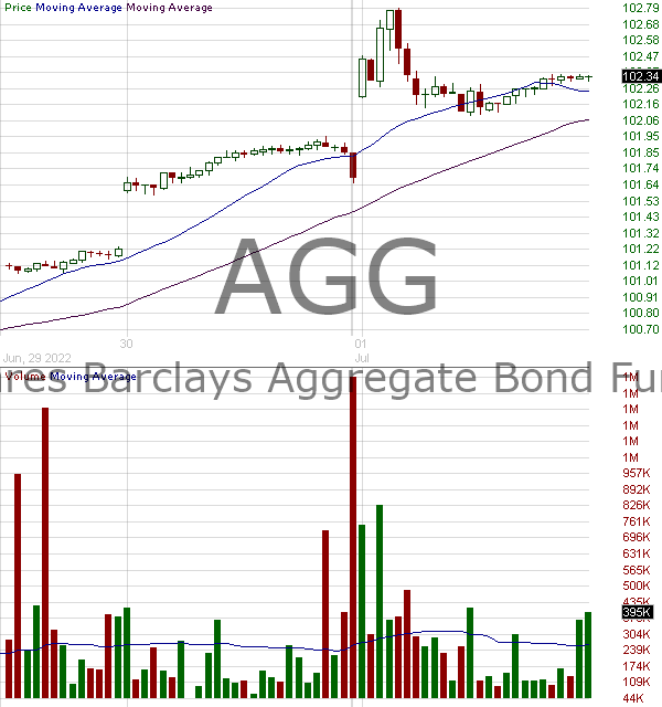 AGG - iShares Core U.S. Aggregate Bond ETF 15 minute intraday candlestick chart with less than 1 minute delay