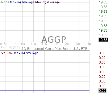 AGGP - IQ Enhanced Core Plus Bond U.S. ETF 15 minute intraday candlestick chart with less than 1 minute delay