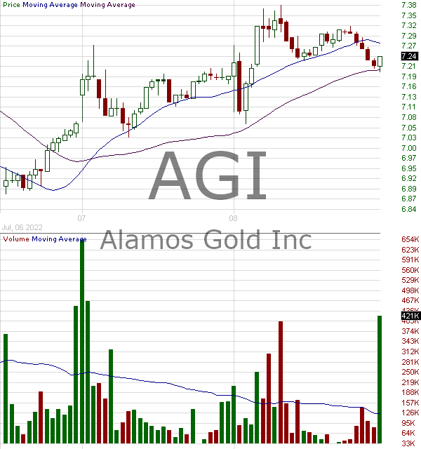 AGI - Alamos Gold Inc. Class A Common Shares 15 minute intraday candlestick chart with less than 1 minute delay