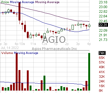 AGIO - Agios Pharmaceuticals Inc. 15 minute intraday candlestick chart with less than 1 minute delay