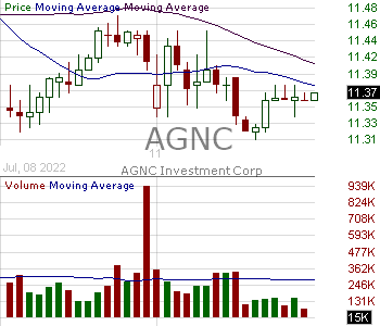AGNC - AGNC Investment Corp. 15 minute intraday candlestick chart with less than 1 minute delay